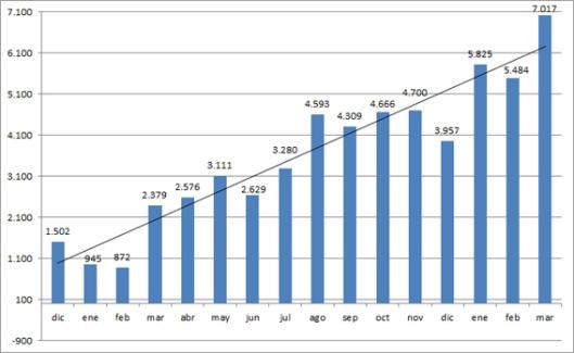 Visitas al blog del OC hasta el mes de marzo de 2012